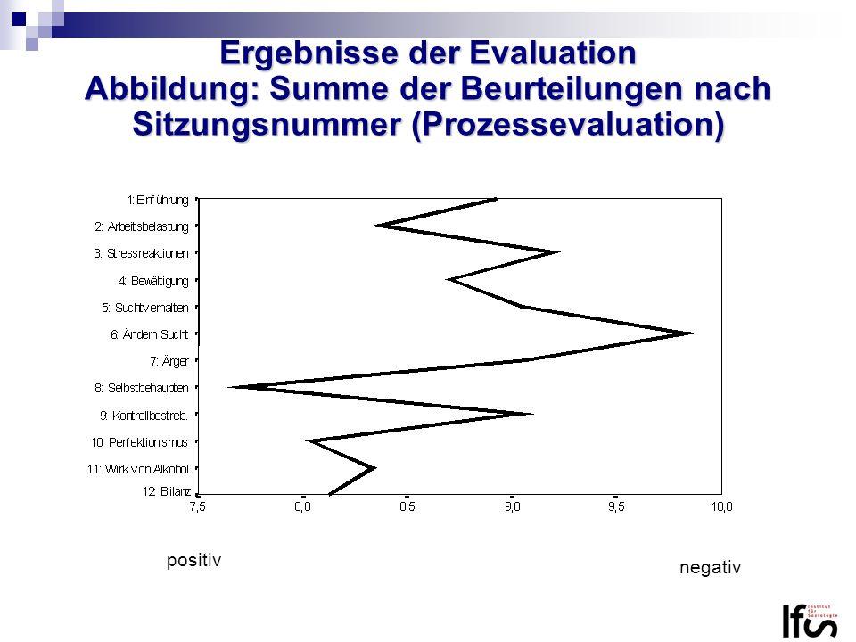 Ergebnisse der Evaluation Abbildung: Summe der Beurteilungen nach Sitzungsnummer (Prozessevaluation) positiv negativ