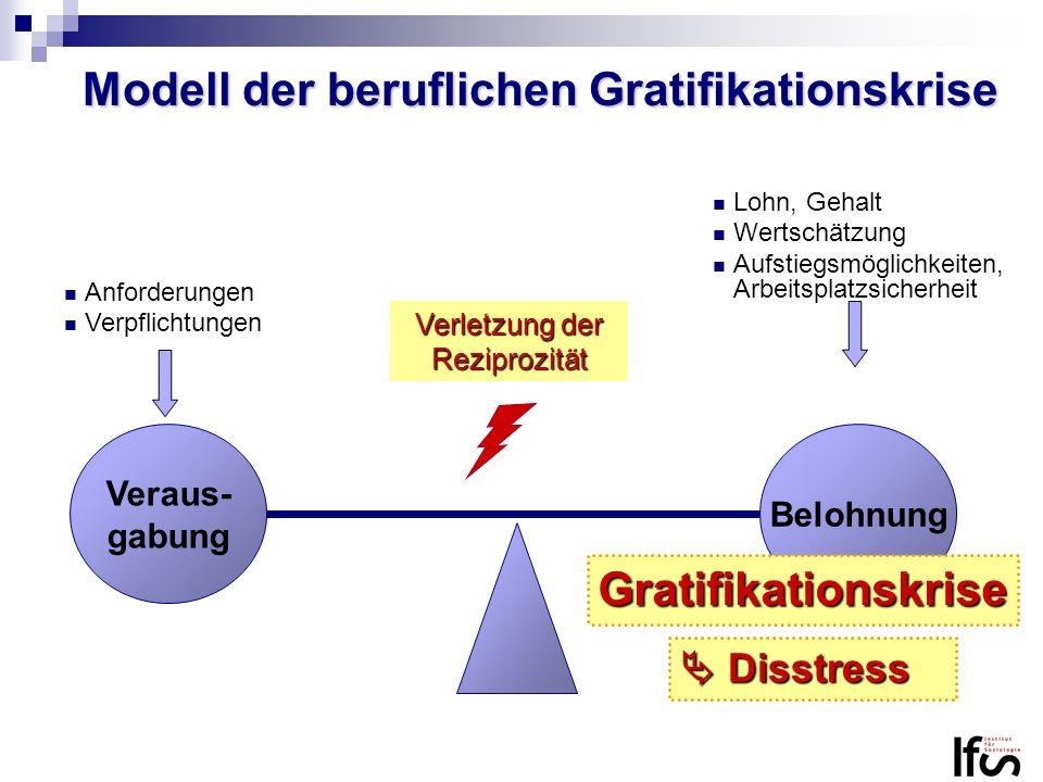Modell der beruflichen Gratifikationskrise Lohn, Gehalt Wertschätzung Aufstiegsmöglichkeiten, Arbeitsplatzsicherheit Veraus- gabung Belohnung Anforder
