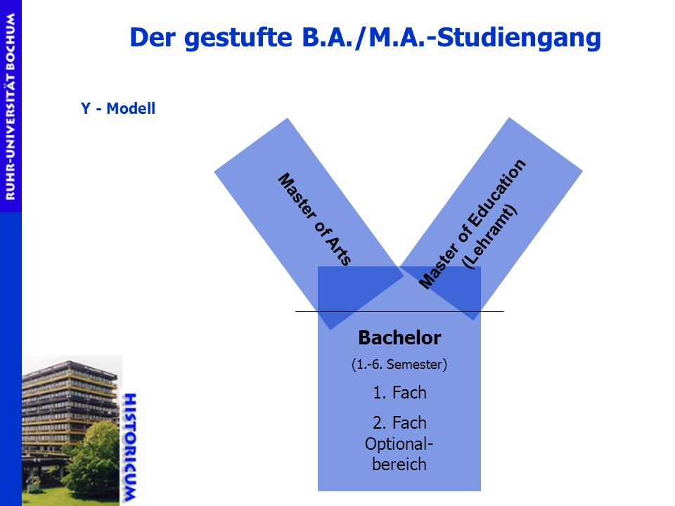 Bachelor (1.-6. Semester) 1. Fach 2. Fach Optional- bereich Master of Arts Master of Education (Lehramt) Y - Modell Der gestufte B.A./M.A.-Studiengang