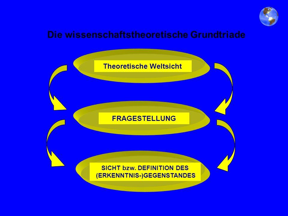 Die wissenschaftstheoretische Grundtriade Theoretische WeltsichtFRAGESTELLUNG SICHT bzw. DEFINITION DES (ERKENNTNIS-)GEGENSTANDES