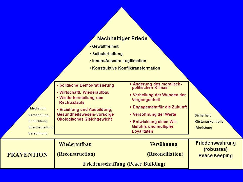 Nachhaltiger Friede Gewaltfreiheit Selbsterhaltung Innere/Äussere Legitimation Konstruktive Konfliktransformation politische Demokratisierung Wirtschaftl.