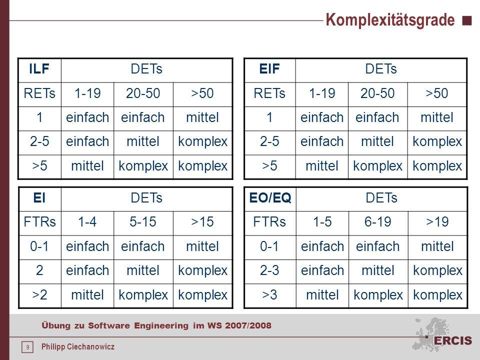 8 Übung zu Software Engineering im WS 2007/2008 Philipp Ciechanowicz DETs, RETs und FTRs DETs (data element type) sind vom Benutzer erkennbare Felder