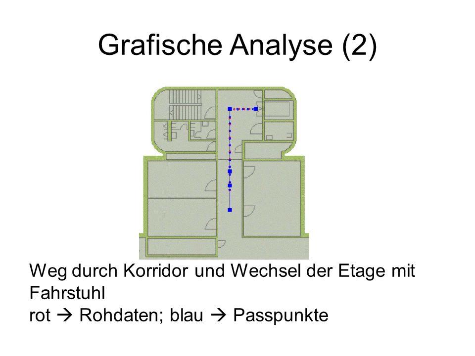 Grafische Analyse (2) Weg durch Korridor und Wechsel der Etage mit Fahrstuhl rot Rohdaten; blau Passpunkte