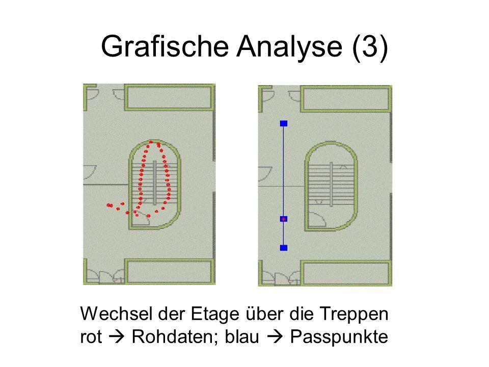 Grafische Analyse (3) Wechsel der Etage über die Treppen rot Rohdaten; blau Passpunkte
