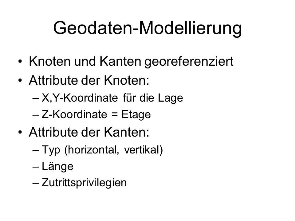 Geodaten-Modellierung Knoten und Kanten georeferenziert Attribute der Knoten: –X,Y-Koordinate für die Lage –Z-Koordinate = Etage Attribute der Kanten: –Typ (horizontal, vertikal) –Länge –Zutrittsprivilegien