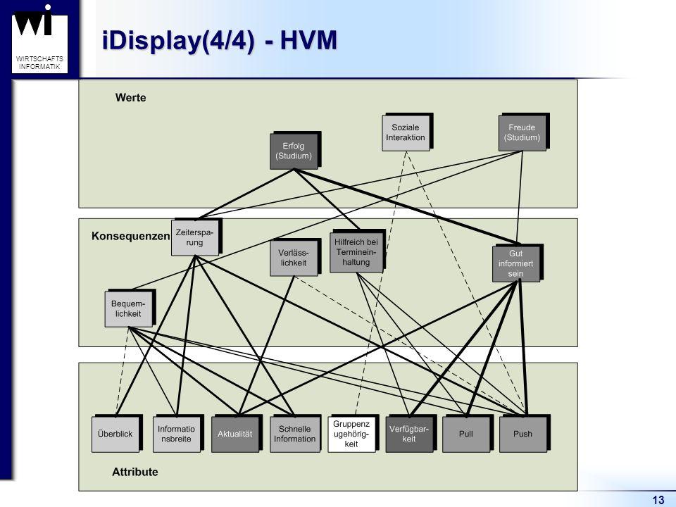 13 WIRTSCHAFTS INFORMATIK iDisplay(4/4) - HVM
