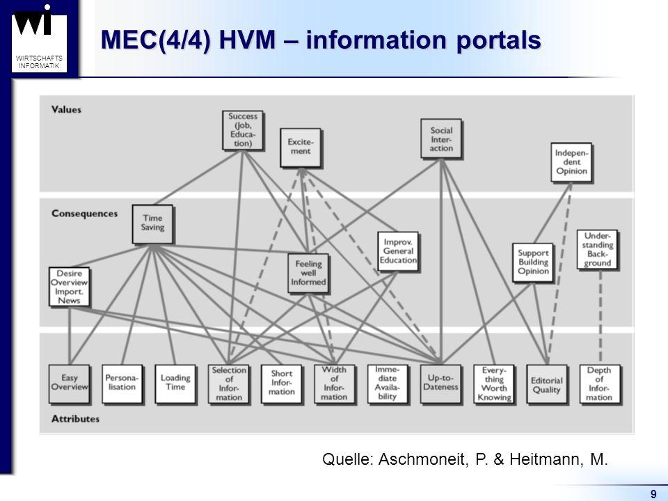 9 WIRTSCHAFTS INFORMATIK MEC(4/4) HVM – information portals Quelle: Aschmoneit, P. & Heitmann, M.