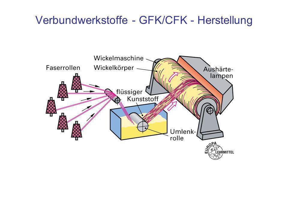 Verbundwerkstoffe - Hartmetalle Die Hartmetalle bestehen aus einem Gerüst aus sprödharten Carbidkörnern wie Wolframcarbid (WC) und einer metallischen Bindung, die die Räume zwischen den Carbidsplittern füllt.