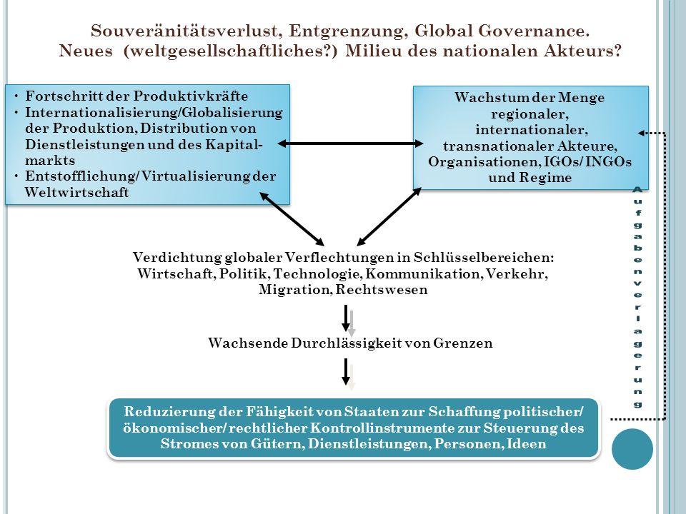 Souveränitätsverlust, Entgrenzung, Global Governance. Neues (weltgesellschaftliches?) Milieu des nationalen Akteurs? Fortschritt der Produktivkräfte I