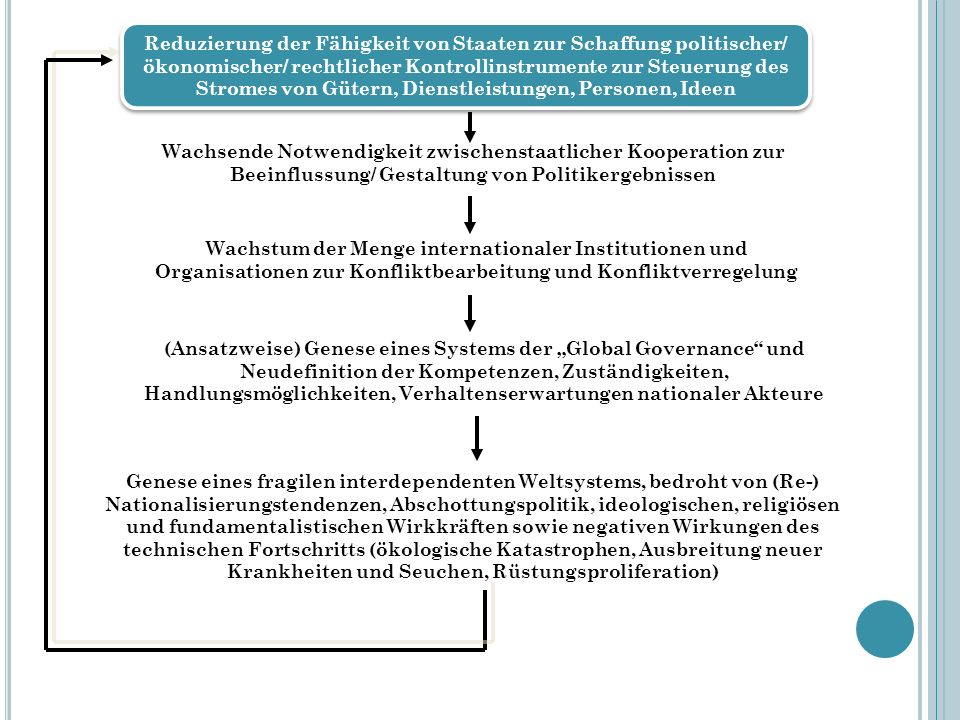 Wachsende Notwendigkeit zwischenstaatlicher Kooperation zur Beeinflussung/ Gestaltung von Politikergebnissen Wachstum der Menge internationaler Instit