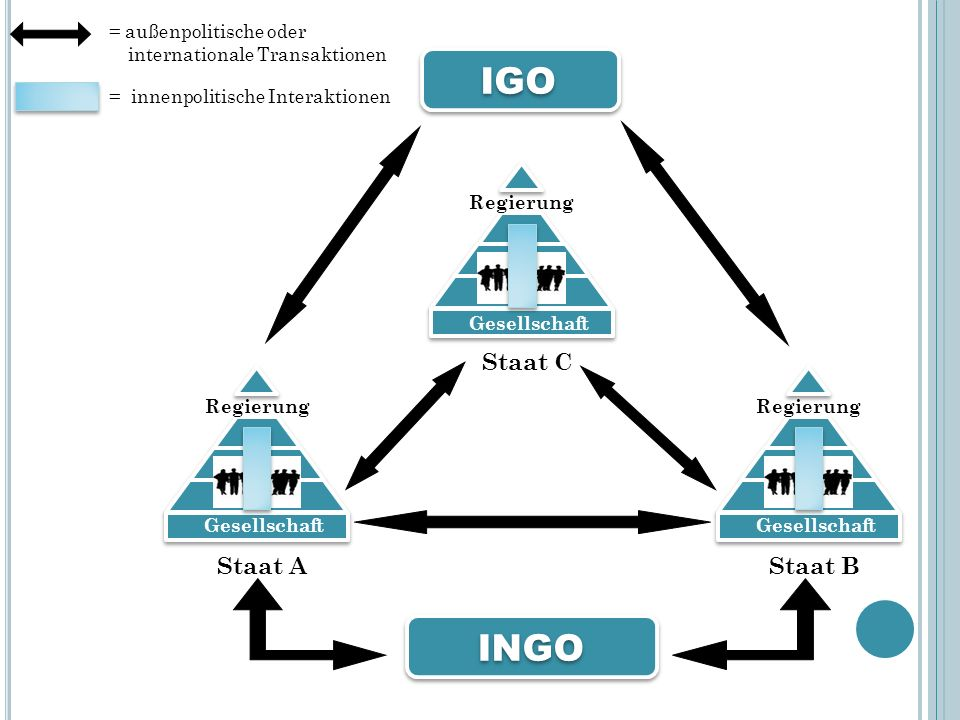 NGOs als politische Akteure Konsultationsprozess UNO – ECOSOC Statusanerkennung UNO – ECOSOC Statusanerkennung NGOs Aktivitäten, Fachwissen, Personal, Ressourcen Kategorien 1.High-status NGOs Ansprech-/Konsultationspartner in den meisten Fragen, die das ECOSOC bearbeitet (relativ kleine Anzahl) 2.Spezialisierte NGOs Ansprech-/Konsultationspartner in einem kleineren Arbeitsbereich (ggfs.