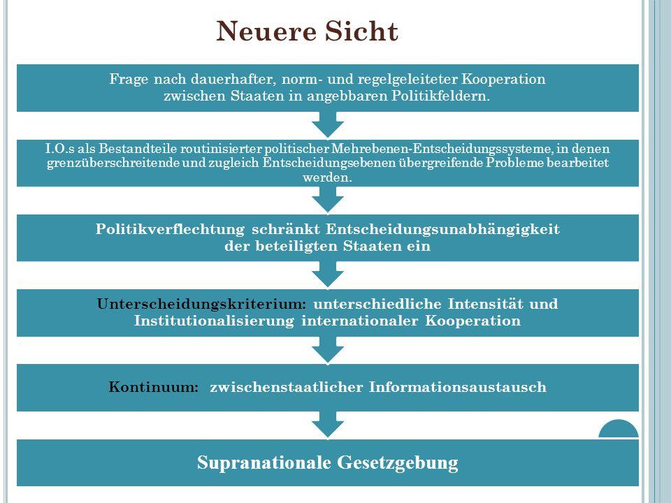 Supranationale Gesetzgebung Kontinuum: zwischenstaatlicher Informationsaustausch Unterscheidungskriterium: unterschiedliche Intensität und Institution
