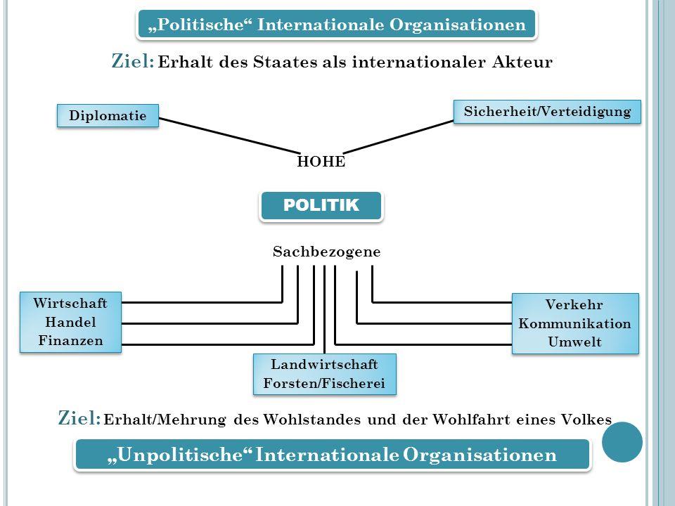Prof. Dr. Dr. h.c Reinhard Meyers Politische Internationale Organisationen Unpolitische Internationale Organisationen Ziel: Erhalt des Staates als int
