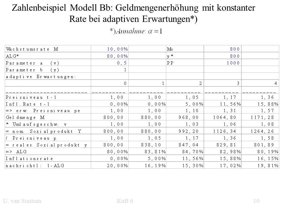 WS 2006/07 10 U. van SuntumKonjunktur und Beschäftigung Zahlenbeispiel Modell Bb: Geldmengenerhöhung mit konstanter Rate bei adaptiven Erwartungen*) U