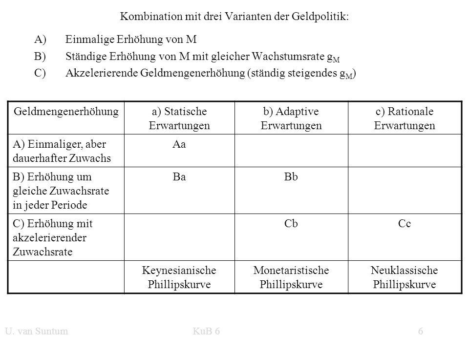 WS 2006/07 6 U. van SuntumKonjunktur und Beschäftigung Kombination mit drei Varianten der Geldpolitik: A)Einmalige Erhöhung von M B)Ständige Erhöhung