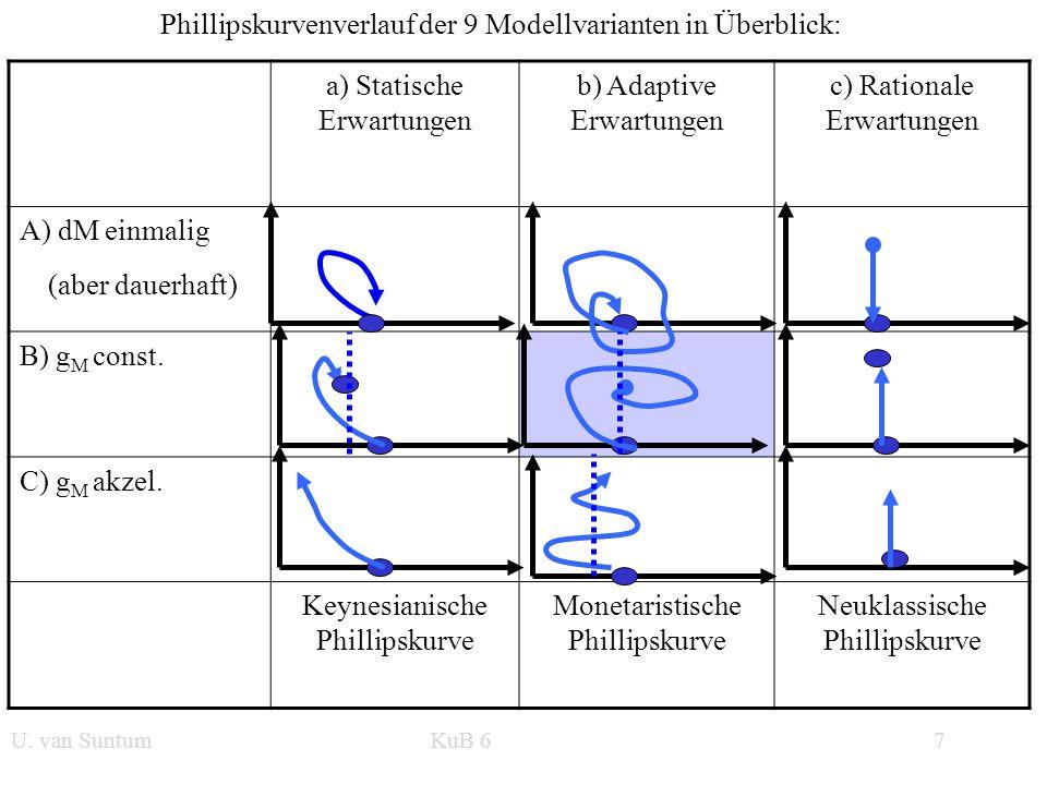 WS 2006/07 7 U. van SuntumKonjunktur und Beschäftigung a) Statische Erwartungen b) Adaptive Erwartungen c) Rationale Erwartungen A) dM einmalig B) g M