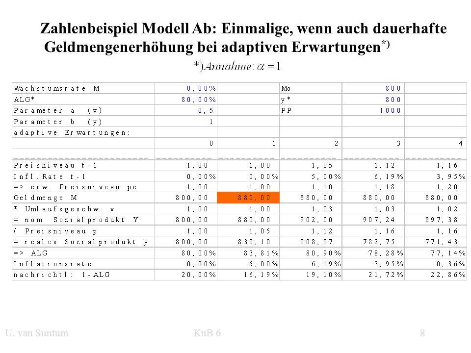 WS 2006/07 8 U. van SuntumKonjunktur und Beschäftigung Zahlenbeispiel Modell Ab: Einmalige, wenn auch dauerhafte Geldmengenerhöhung bei adaptiven Erwa