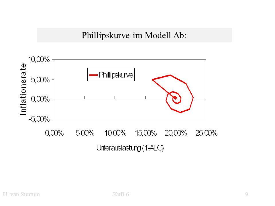 WS 2006/07 9 U. van SuntumKonjunktur und Beschäftigung Phillipskurve im Modell Ab: U. van Suntum KuB 6 9