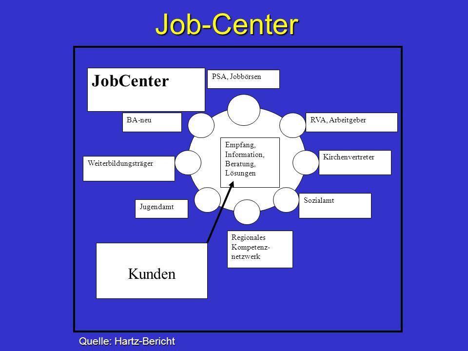 Job-Center RVA, Arbeitgeber Kirchenvertreter Sozialamt Regionales Kompetenz- netzwerk Jugendamt Weiterbildungsträger BA-neu PSA, Jobbörsen Kunden Empf