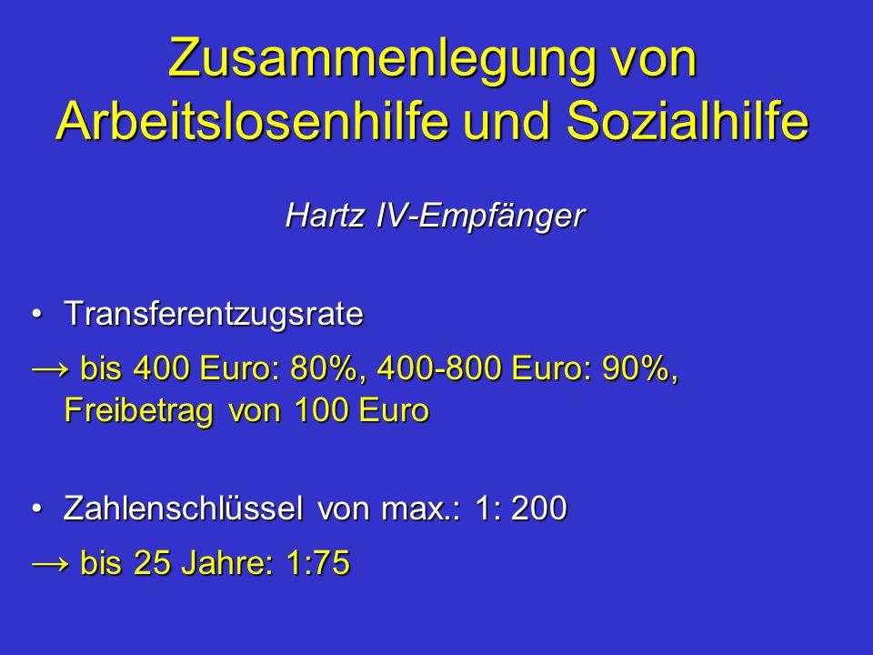 Zusammenlegung von Arbeitslosenhilfe und Sozialhilfe Hartz IV-Empfänger Hartz IV-Empfänger TransferentzugsrateTransferentzugsrate bis 400 Euro: 80%, 4