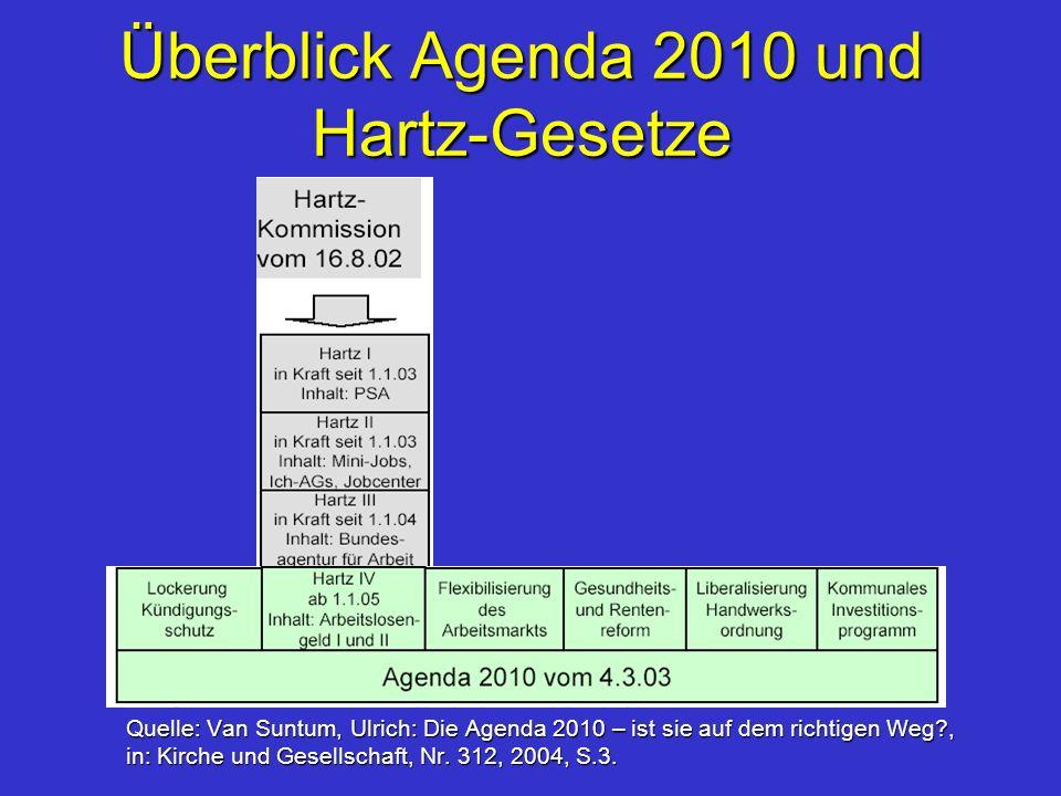 Überblick Agenda 2010 und Hartz-Gesetze Quelle: Van Suntum, Ulrich: Die Agenda 2010 – ist sie auf dem richtigen Weg?, in: Kirche und Gesellschaft, Nr.