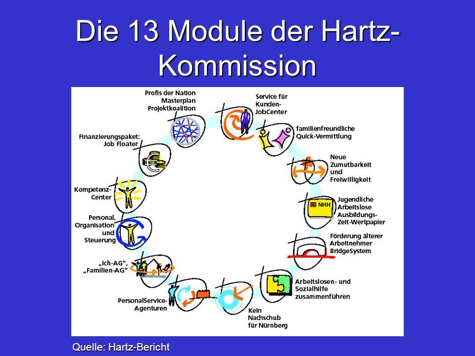 Die 13 Module der Hartz- Kommission Quelle: Hartz-Bericht