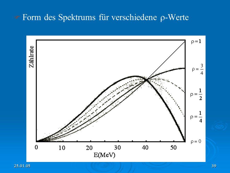 25.01.0539 Form des Spektrums für verschiedene -Werte