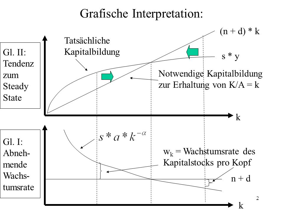 2 Grafische Interpretation: Gl.II: Tendenz zum Steady State Gl.