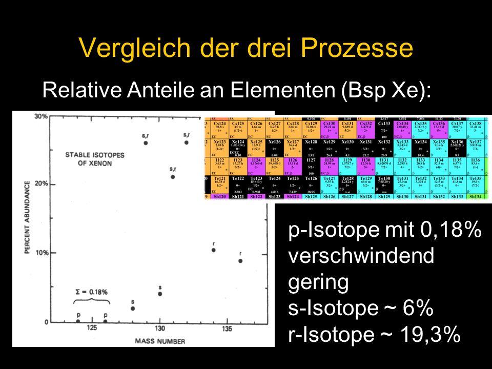 Relative Anteile an Elementen (Bsp Xe): Vergleich der drei Prozesse p-Isotope mit 0,18% verschwindend gering s-Isotope ~ 6% r-Isotope ~ 19,3%