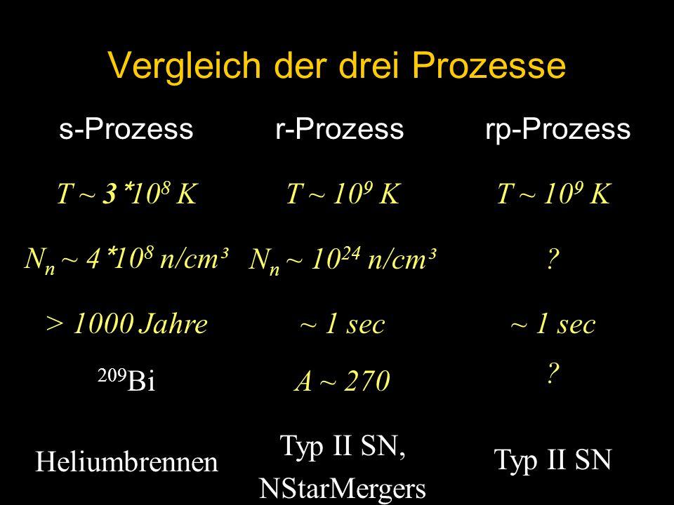 Vergleich der drei Prozesse s-Prozess T ~ 3 * 10 8 K N n ~ 4 * 10 8 n/cm³ > 1000 Jahre 209 Bi Heliumbrennen r-Prozess T ~ 10 9 K N n ~ 10 24 n/cm³ ~ 1