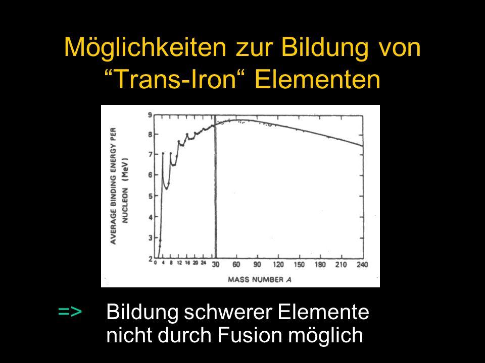Möglichkeiten zur Bildung von Trans-Iron Elementen Fusion keine Möglichkeit Protoneneinfang: (Z,A) + p (Z+1,A+1) + Neutroneneinfang ( Z,A) + n (Z,A+1) +
