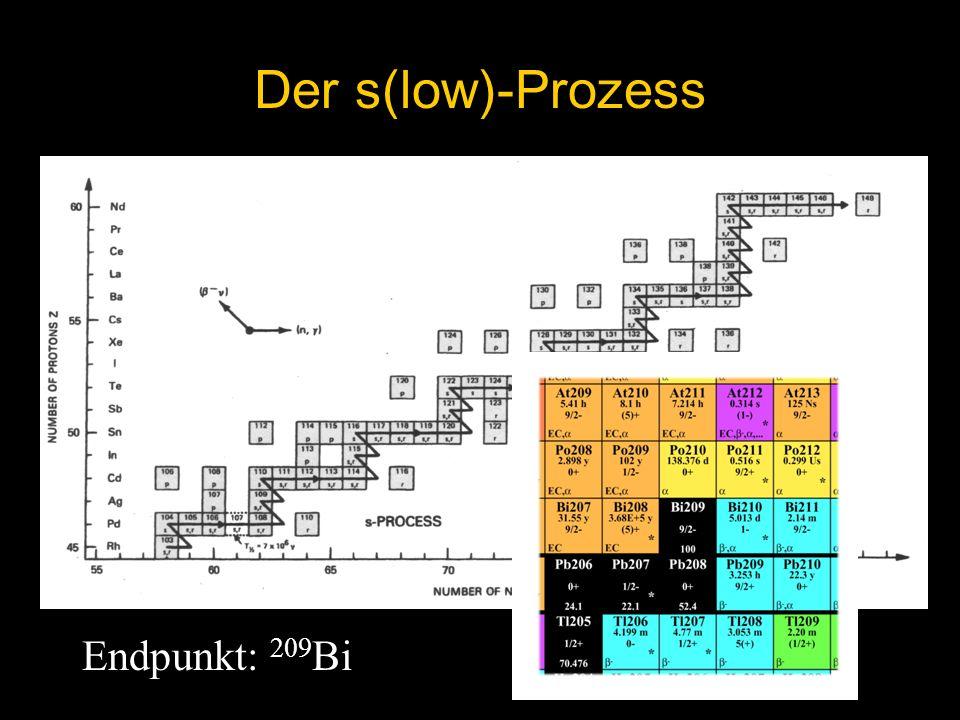 Endpunkt: 209 Bi Der s(low)-Prozess