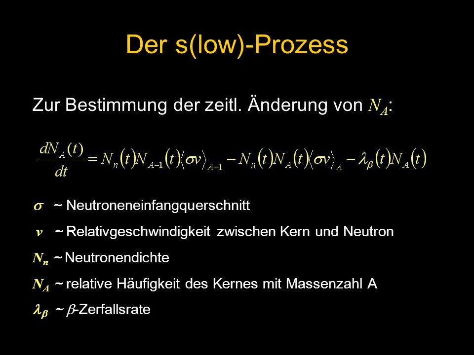 Zur Bestimmung der zeitl. Änderung von N A : ~ Neutroneneinfangquerschnitt v ~ Relativgeschwindigkeit zwischen Kern und Neutron N n ~ Neutronendichte