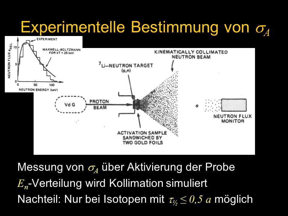 Messung von A über Aktivierung der Probe E n -Verteilung wird Kollimation simuliert Nachteil: Nur bei Isotopen mit ½ 0,5 a möglich Experimentelle Best