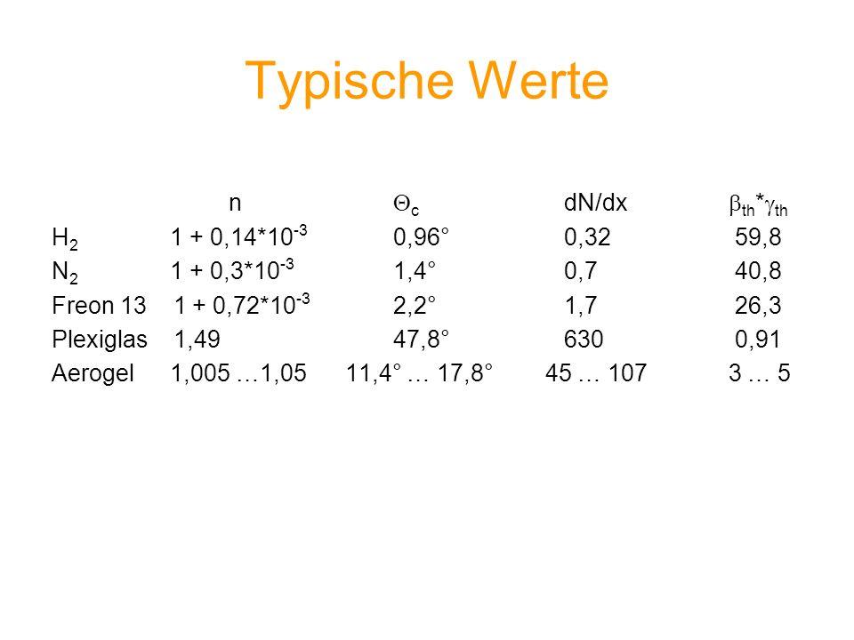 Typische Werte n c dN/dx th * th H 2 1 + 0,14*10 -3 0,96°0,3259,8 N 2 1 + 0,3*10 -3 1,4°0,740,8 Freon 13 1 + 0,72*10 -3 2,2°1,726,3 Plexiglas 1,4947,8