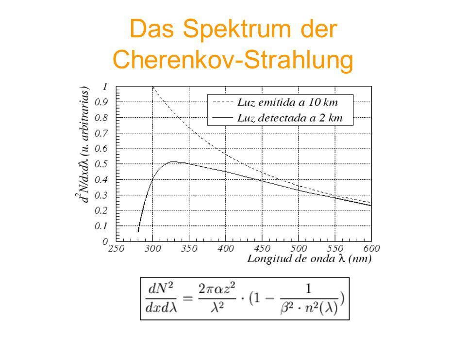 Das Spektrum der Cherenkov-Strahlung