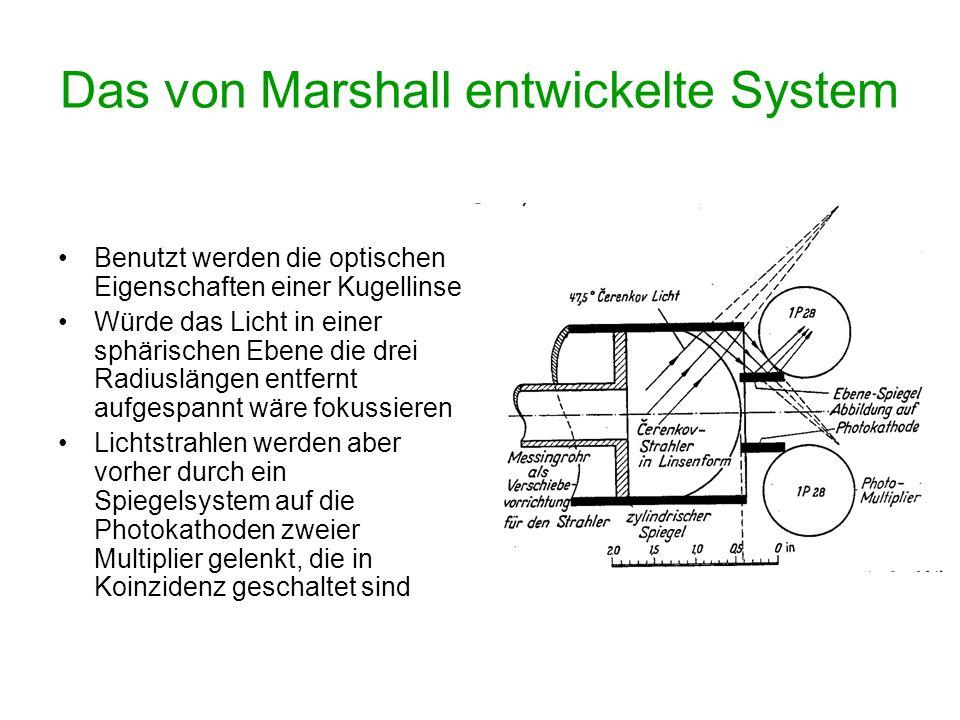 Das von Marshall entwickelte System Benutzt werden die optischen Eigenschaften einer Kugellinse Würde das Licht in einer sphärischen Ebene die drei Ra