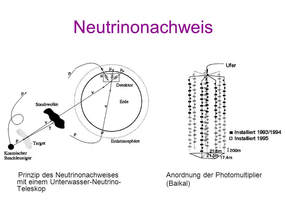 Neutrinonachweis Prinzip des Neutrinonachweises mit einem Unterwasser-Neutrino- Teleskop Anordnung der Photomultiplier (Baikal)