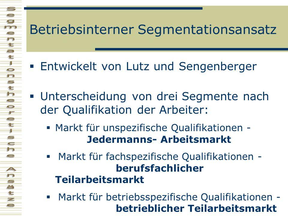 Betriebsinterner Segmentationsansatz Entwickelt von Lutz und Sengenberger Unterscheidung von drei Segmente nach der Qualifikation der Arbeiter: Markt