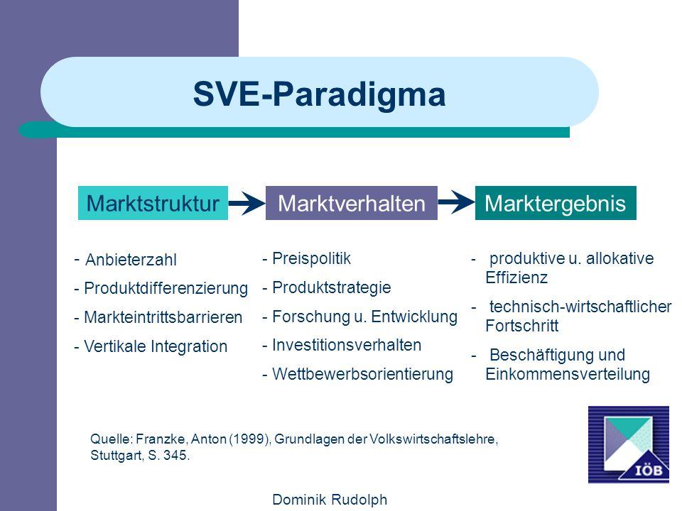Dominik Rudolph SVE-Paradigma MarktstrukturMarktverhaltenMarktergebnis - Anbieterzahl - Produktdifferenzierung - Markteintrittsbarrieren - Vertikale Integration - Preispolitik - Produktstrategie - Forschung u.