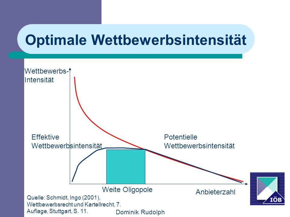 Dominik Rudolph Optimale Wettbewerbsintensität Wettbewerbs- Intensität Anbieterzahl Potentielle Wettbewerbsintensität Effektive Wettbewerbsintensität Quelle: Schmidt, Ingo (2001), Wettbewerbsrecht und Kartellrecht, 7.