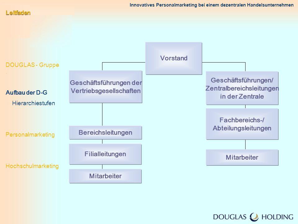 Innovatives Personalmarketing bei einem dezentralen Handelsunternehmen Leitfaden DOUGLAS - Gruppe. Aufbau der D-G Hierarchiestufen Personalmarketing H