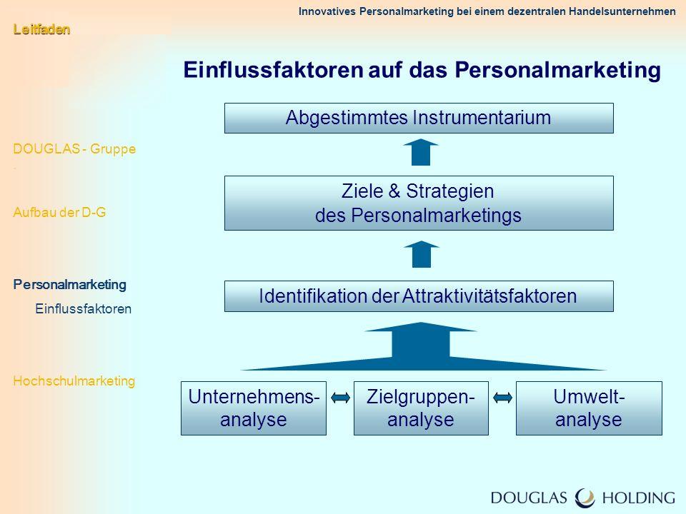 Innovatives Personalmarketing bei einem dezentralen Handelsunternehmen Einflussfaktoren auf das Personalmarketing Identifikation der Attraktivitätsfak