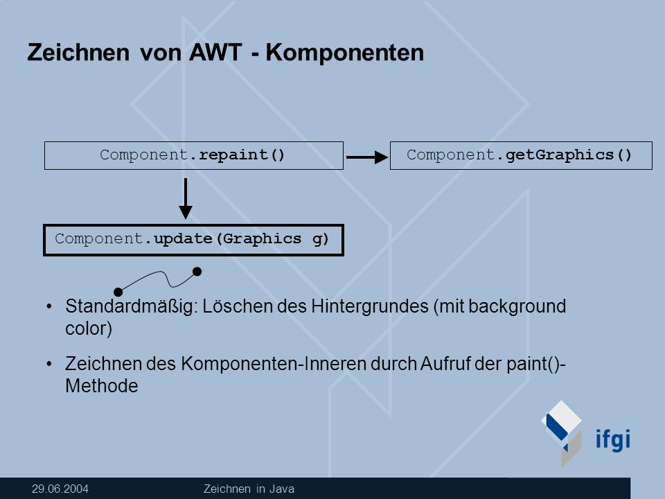29.06.2004Zeichnen in Java Zeichnen von AWT - Komponenten Component.repaint() Component.update(Graphics g) Component.getGraphics() Standardmäßig: Löschen des Hintergrundes (mit background color) Zeichnen des Komponenten-Inneren durch Aufruf der paint()- Methode