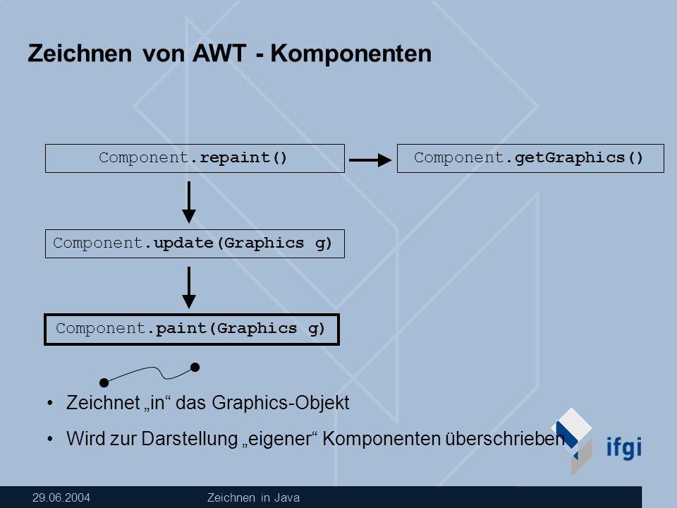29.06.2004Zeichnen in Java Zeichnen von AWT - Komponenten Component.repaint() Component.update(Graphics g) Component.paint(Graphics g) Component.getGraphics() Zeichnet in das Graphics-Objekt Wird zur Darstellung eigener Komponenten überschrieben