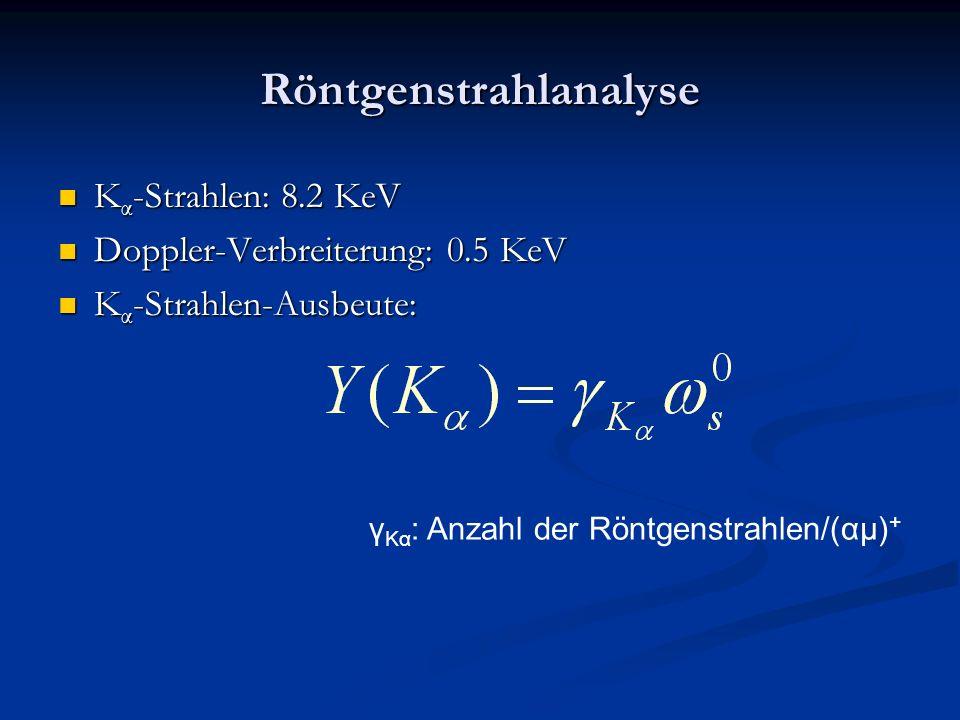 Röntgenstrahlanalyse K α -Strahlen: 8.2 KeV K α -Strahlen: 8.2 KeV Doppler-Verbreiterung: 0.5 KeV Doppler-Verbreiterung: 0.5 KeV K α -Strahlen-Ausbeut