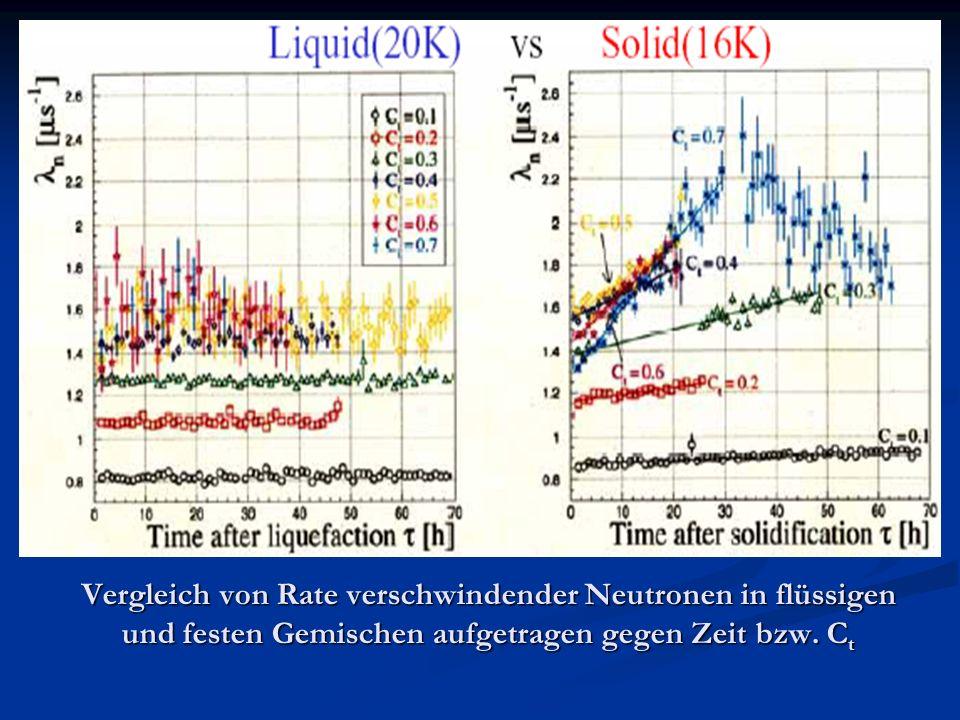 Vergleich von Rate verschwindender Neutronen in flüssigen und festen Gemischen aufgetragen gegen Zeit bzw. C t
