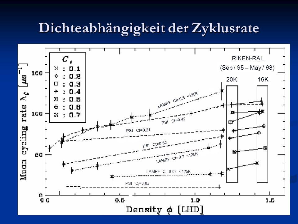 Dichteabhängigkeit der Zyklusrate 20K RIKEN-RAL (Sep / 95 – May / 98) 16K 20K PSI C t =0.03 LAMPF C t =0.08 <125K LAMPF Ct=0.7 <125K PSI Ct=0.62 PSI C