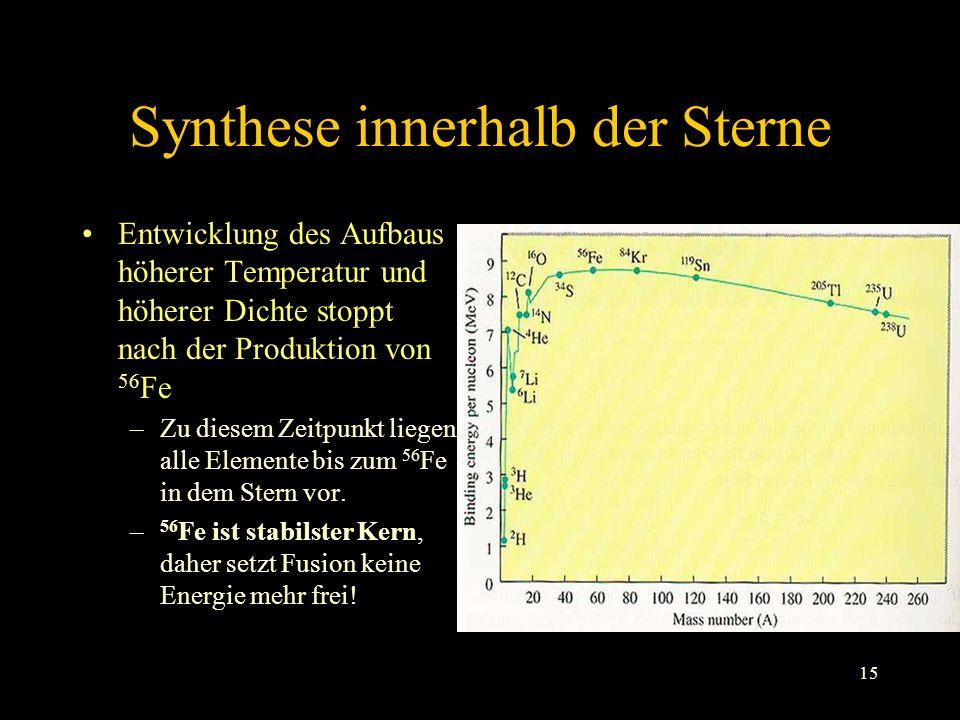 15 Synthese innerhalb der Sterne Entwicklung des Aufbaus höherer Temperatur und höherer Dichte stoppt nach der Produktion von 56 Fe –Zu diesem Zeitpunkt liegen alle Elemente bis zum 56 Fe in dem Stern vor.