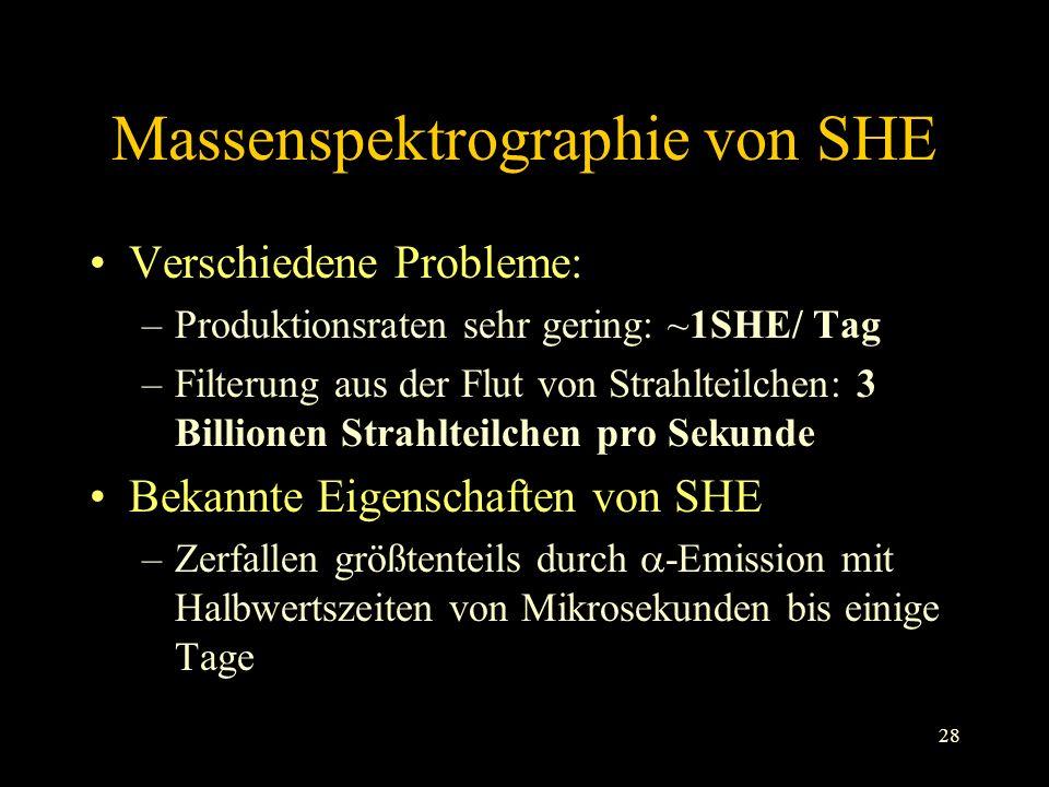 28 Massenspektrographie von SHE Verschiedene Probleme: –Produktionsraten sehr gering: ~1SHE/ Tag –Filterung aus der Flut von Strahlteilchen: 3 Billionen Strahlteilchen pro Sekunde Bekannte Eigenschaften von SHE –Zerfallen größtenteils durch -Emission mit Halbwertszeiten von Mikrosekunden bis einige Tage